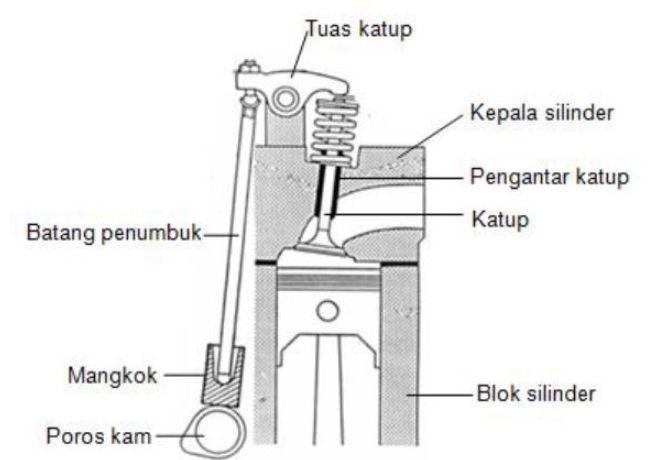 komponen mekanisme katup