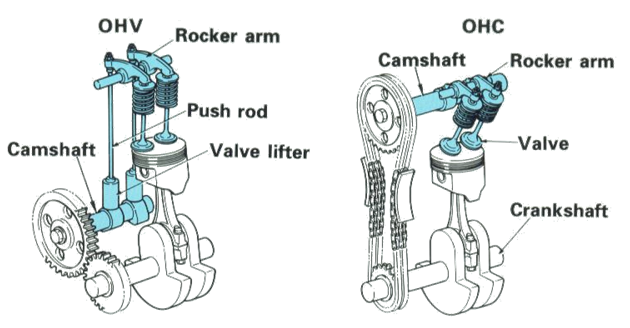 cara kerja mekanisme katup