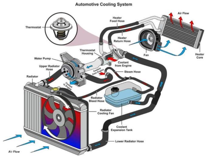 cara kerja radiator mobil